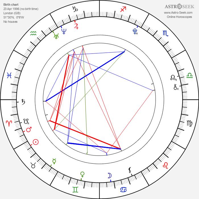Charlie Rowe - Astrology Natal Birth Chart
