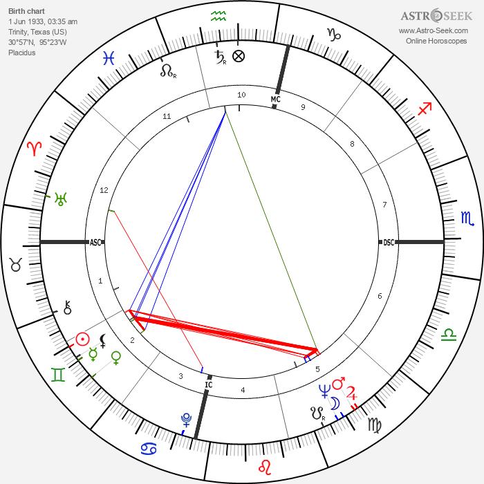 Charlie Wilson - Astrology Natal Birth Chart