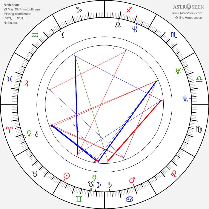Charlie Yeung - Astrology Natal Birth Chart