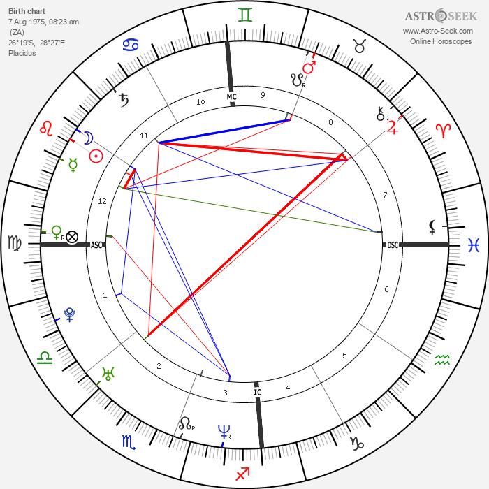 Charlize Theron - Astrology Natal Birth Chart