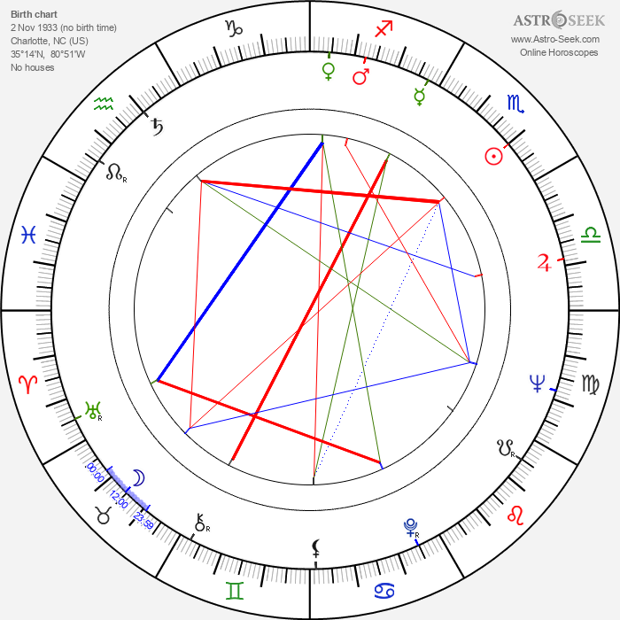 Charlotte Austin - Astrology Natal Birth Chart