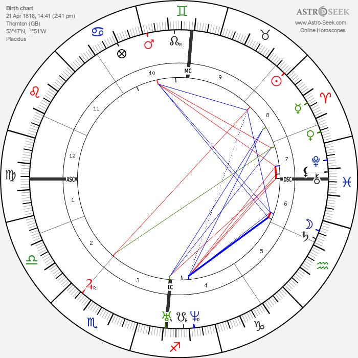 Charlotte Brontë - Astrology Natal Birth Chart