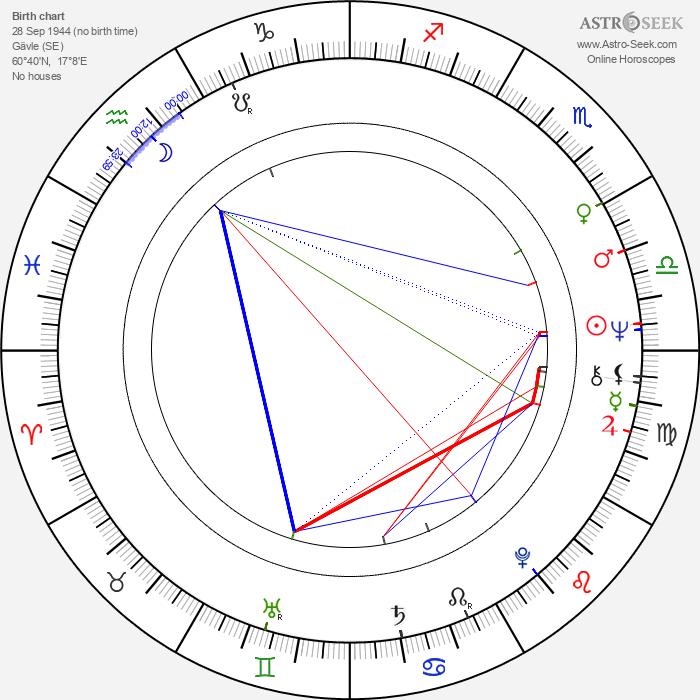 Charlotte Cederschiöld - Astrology Natal Birth Chart