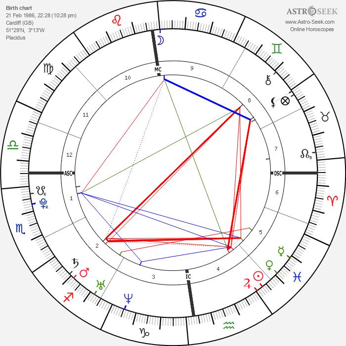 Charlotte Church - Astrology Natal Birth Chart