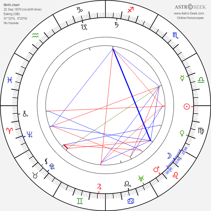 Charlotte Cooper Sterry - Astrology Natal Birth Chart