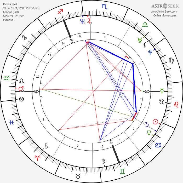 Charlotte Gainsbourg - Astrology Natal Birth Chart