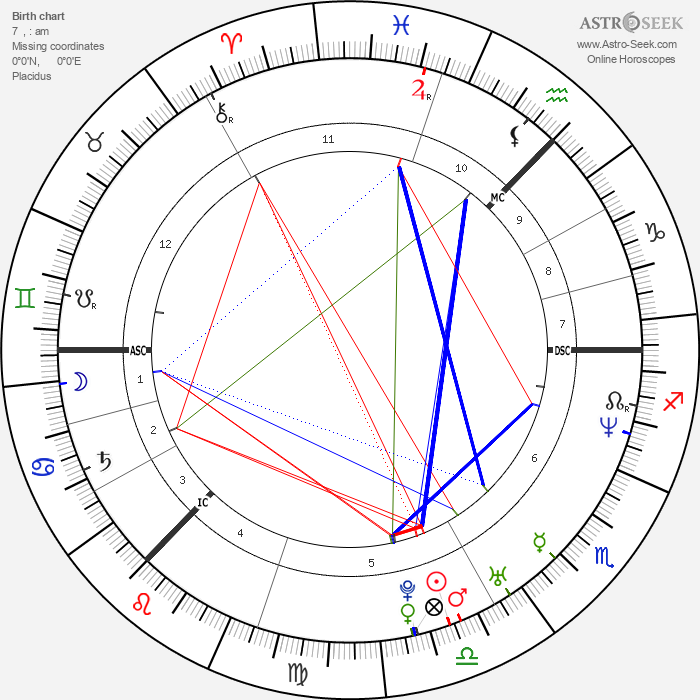 Charlotte Perrelli - Astrology Natal Birth Chart