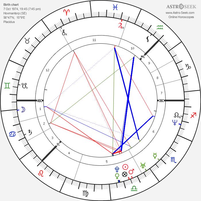 Charlotte Perrelli - Astrology Natal Birth Chart