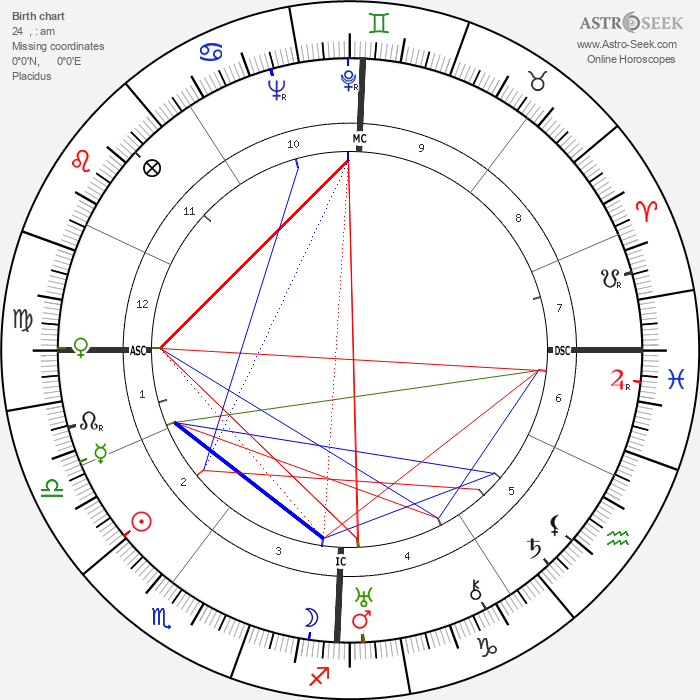 Charlotte Perriand - Astrology Natal Birth Chart