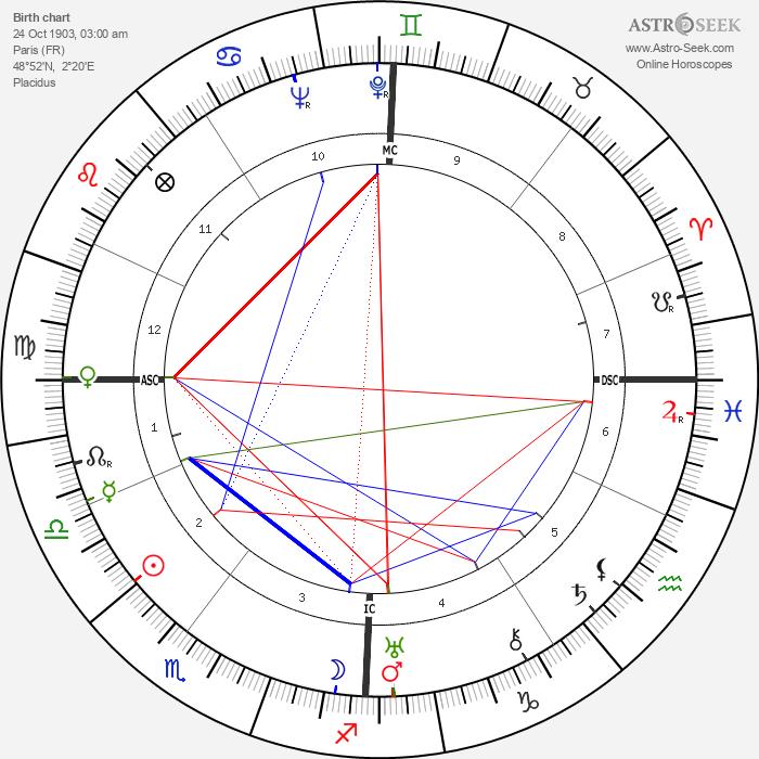 Charlotte Perriand - Astrology Natal Birth Chart