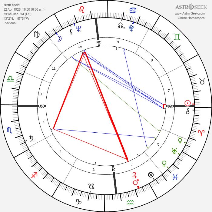 Charlotte Rae - Astrology Natal Birth Chart