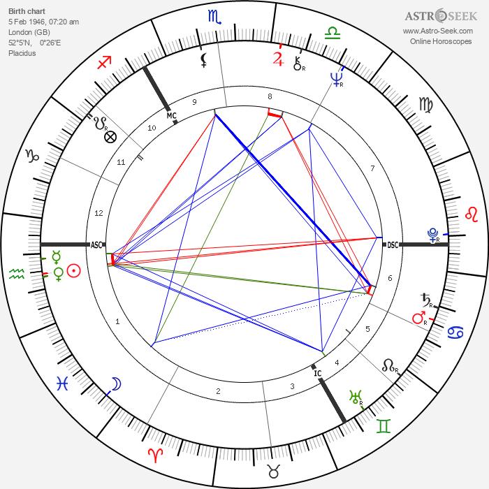 Charlotte Rampling - Astrology Natal Birth Chart