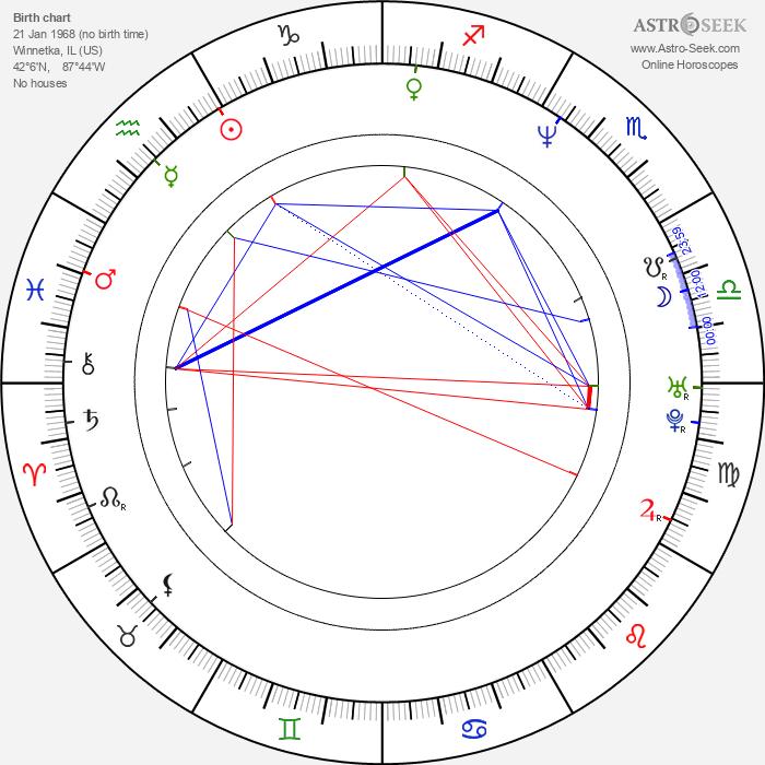Charlotte Ross - Astrology Natal Birth Chart