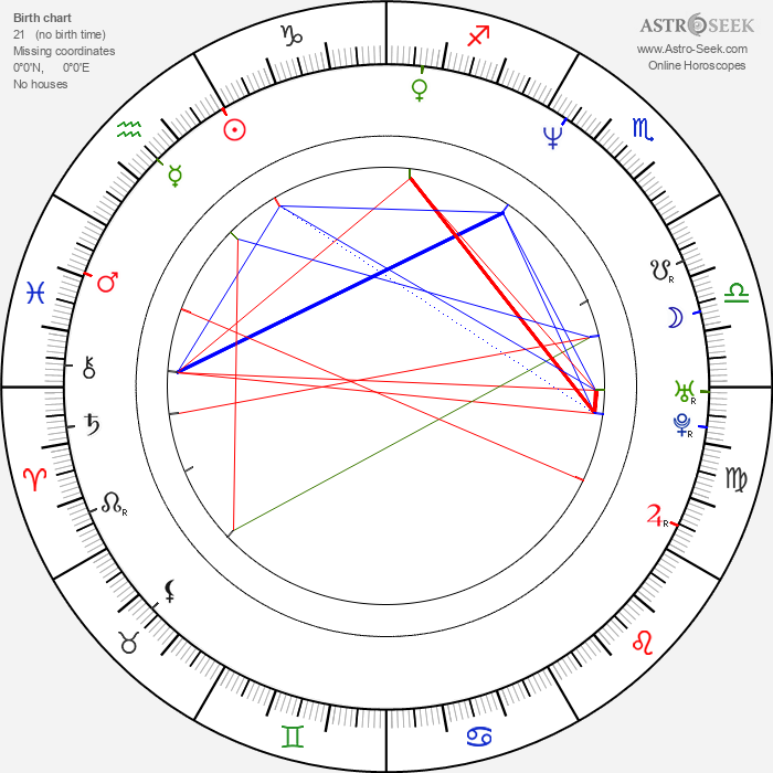 Charlotte Ross - Astrology Natal Birth Chart