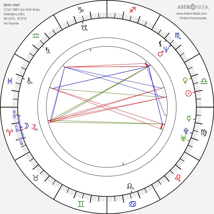 Charlotte Sachs Bostrup - Astrology Natal Birth Chart