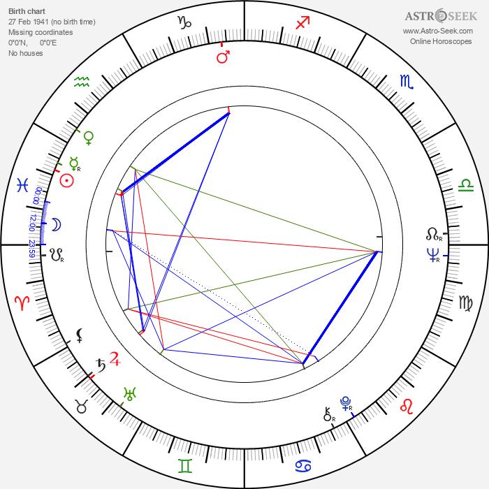 Charlotte Stewart - Astrology Natal Birth Chart