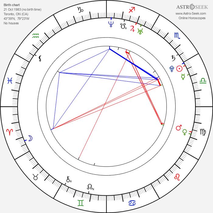 Charlotte Sullivan - Astrology Natal Birth Chart
