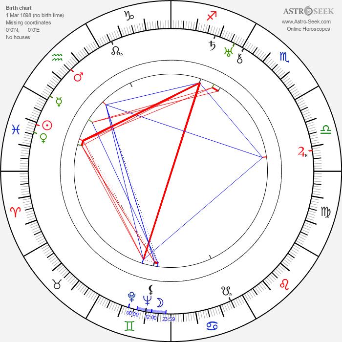 Charlotte Susa - Astrology Natal Birth Chart