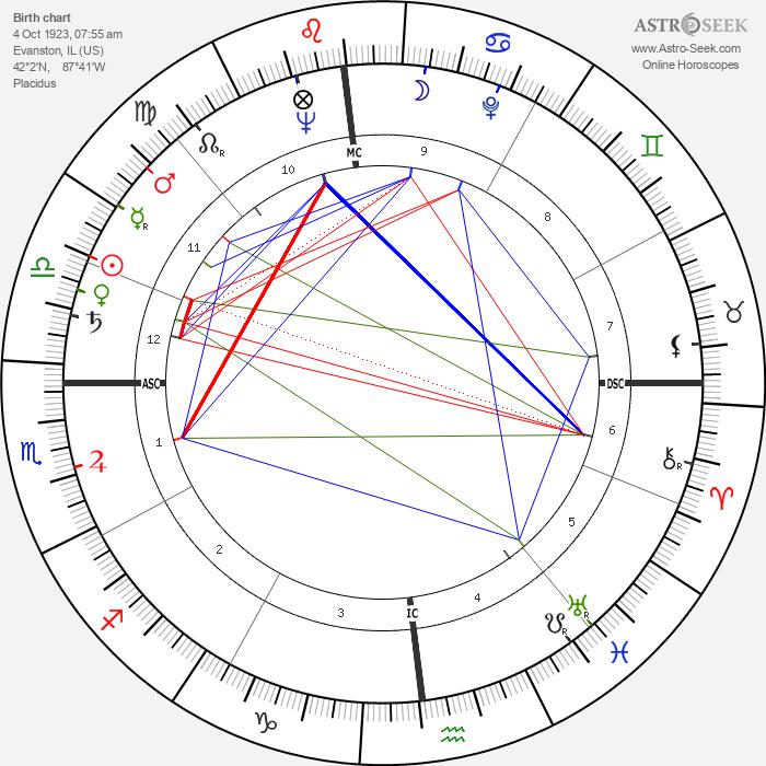 Charlton Heston - Astrology Natal Birth Chart