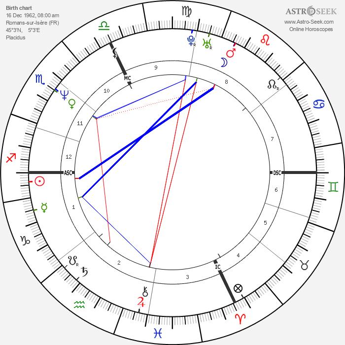 Charly Mottet - Astrology Natal Birth Chart