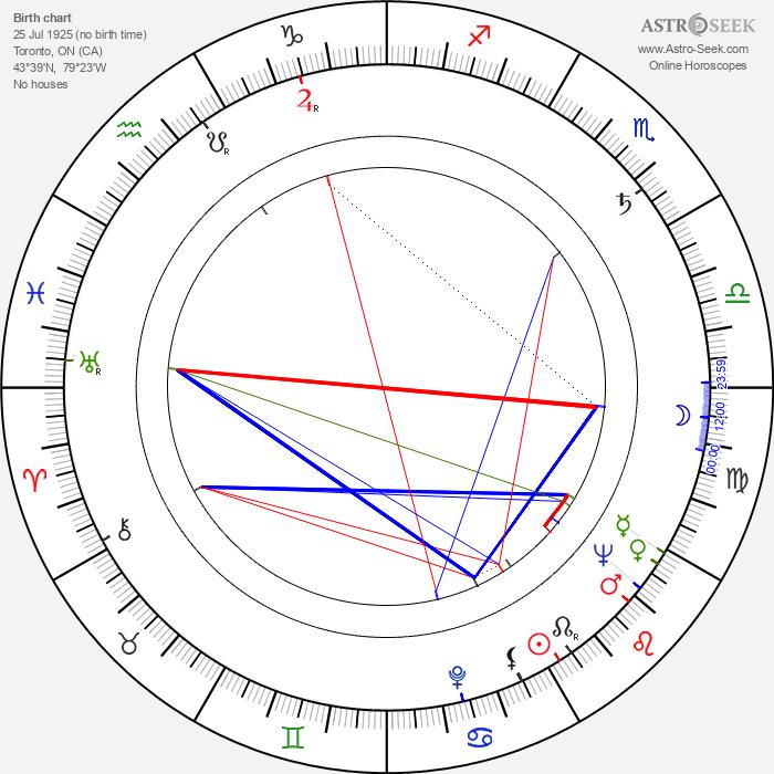 Charmion King - Astrology Natal Birth Chart
