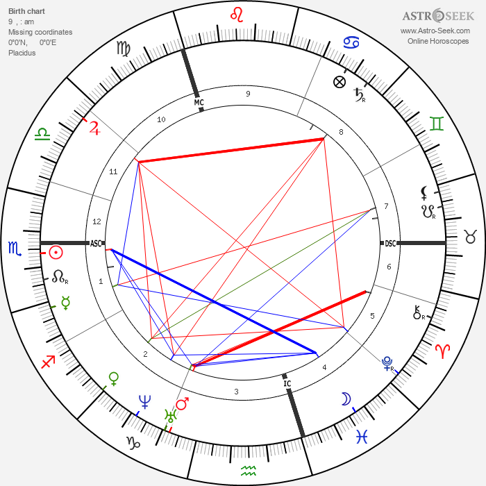 Charubel - Astrology Natal Birth Chart