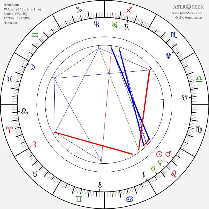 Chastity Lynn - Astrology Natal Birth Chart