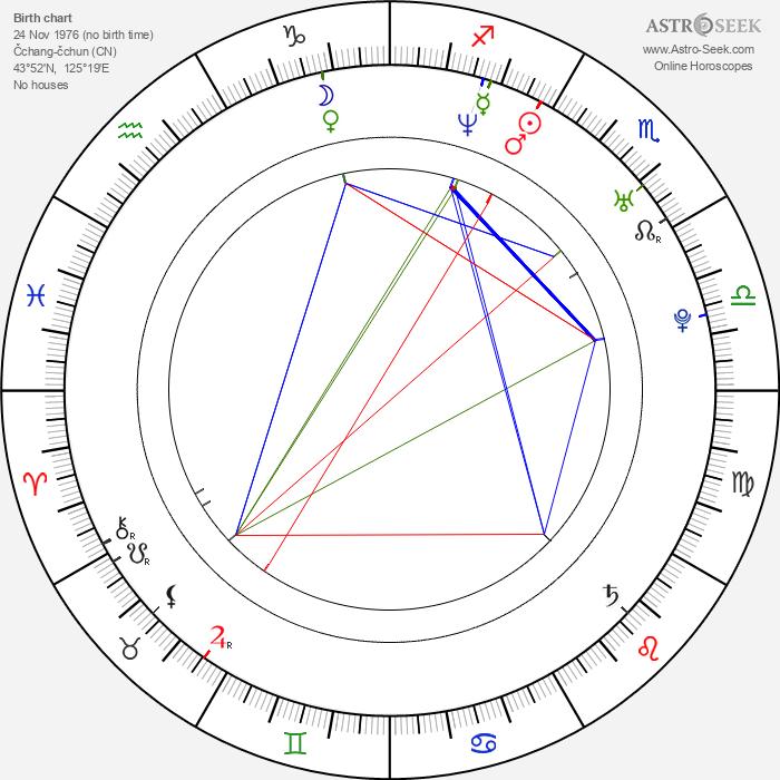 Chen Lu - Astrology Natal Birth Chart