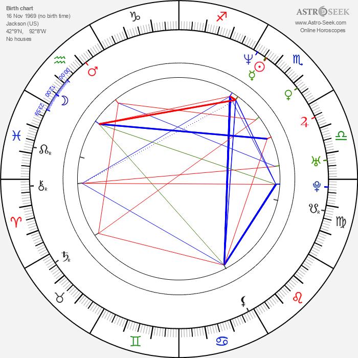 Chenoa Maxwell - Astrology Natal Birth Chart