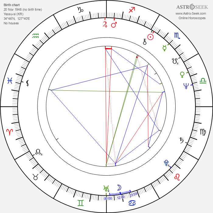 Cheol-su Park - Astrology Natal Birth Chart