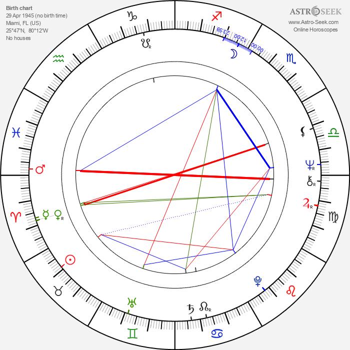 Cheri Caffaro - Astrology Natal Birth Chart