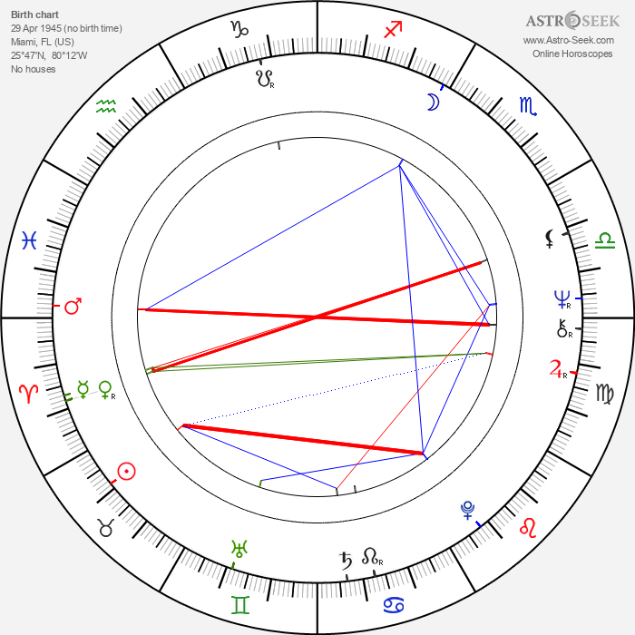 Cheri Caffaro - Astrology Natal Birth Chart