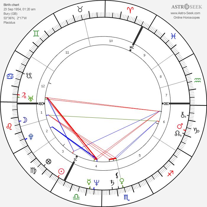 Cherie Blair - Astrology Natal Birth Chart