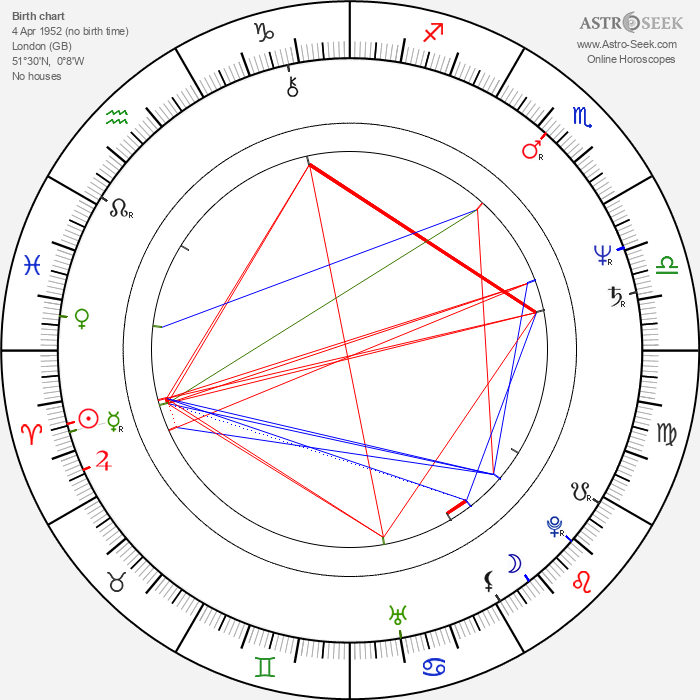 Cherie Lunghi - Astrology Natal Birth Chart