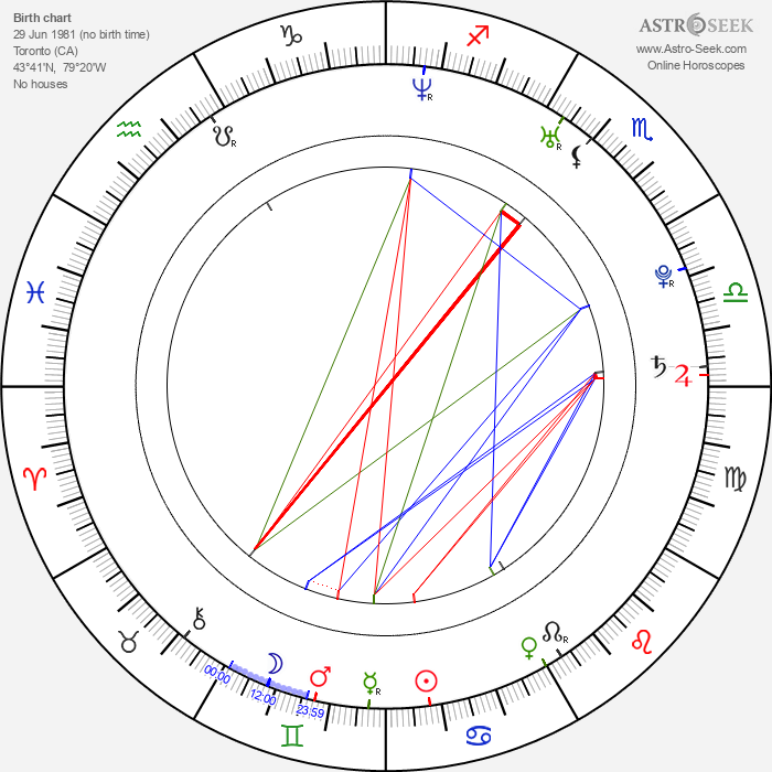 Cherie Piper - Astrology Natal Birth Chart