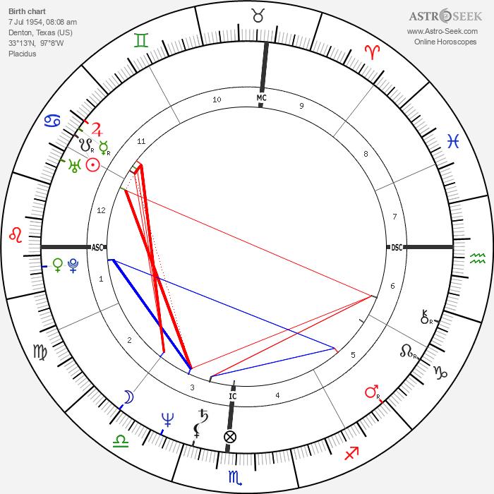 Cherry Boone O'Neill - Astrology Natal Birth Chart
