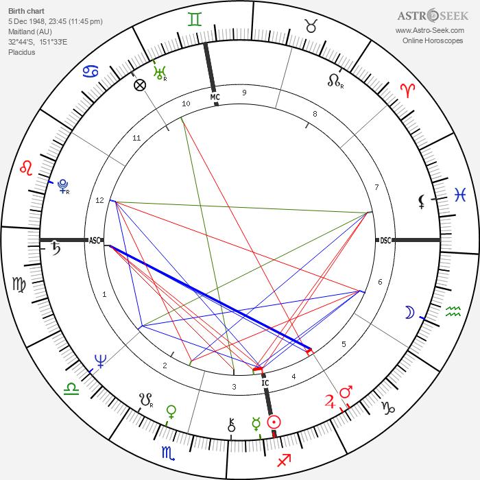 Cheryl Kernot - Astrology Natal Birth Chart