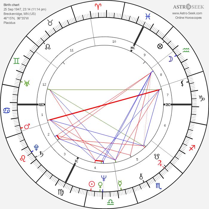 Cheryl Tiegs - Astrology Natal Birth Chart