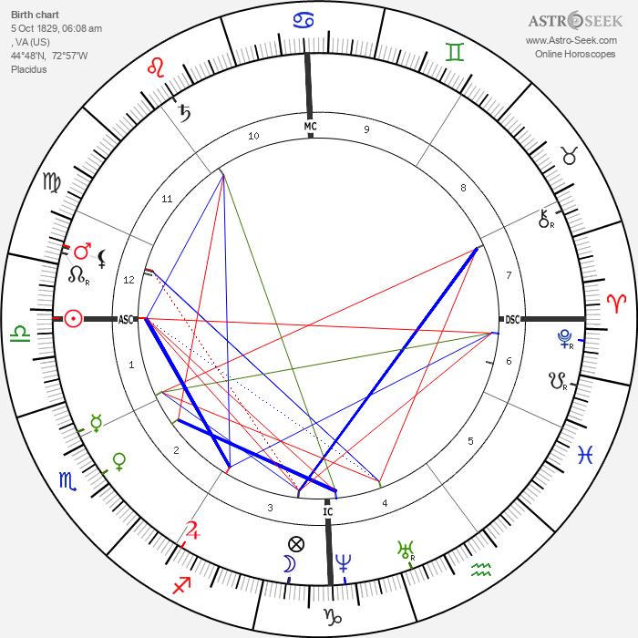 Chester A. Arthur - Astrology Natal Birth Chart