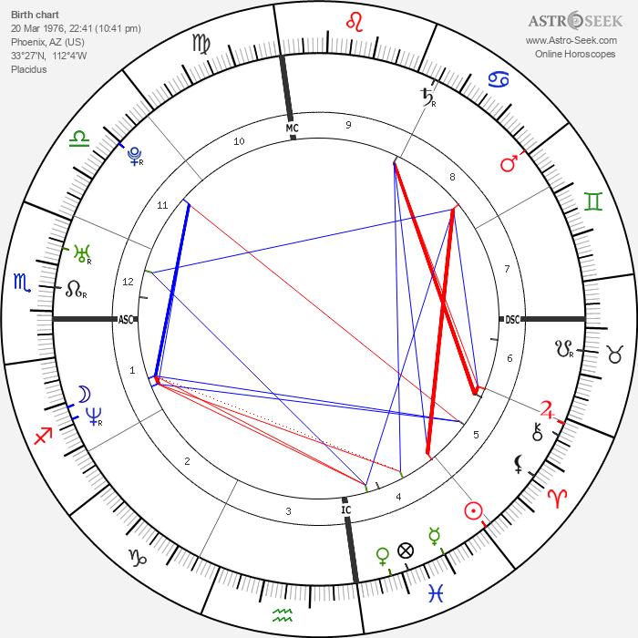 Chester Bennington - Astrology Natal Birth Chart