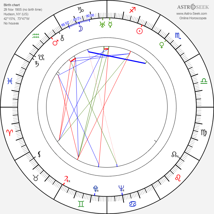 Chester Erskine - Astrology Natal Birth Chart