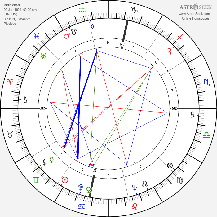 Chet Atkins - Astrology Natal Birth Chart