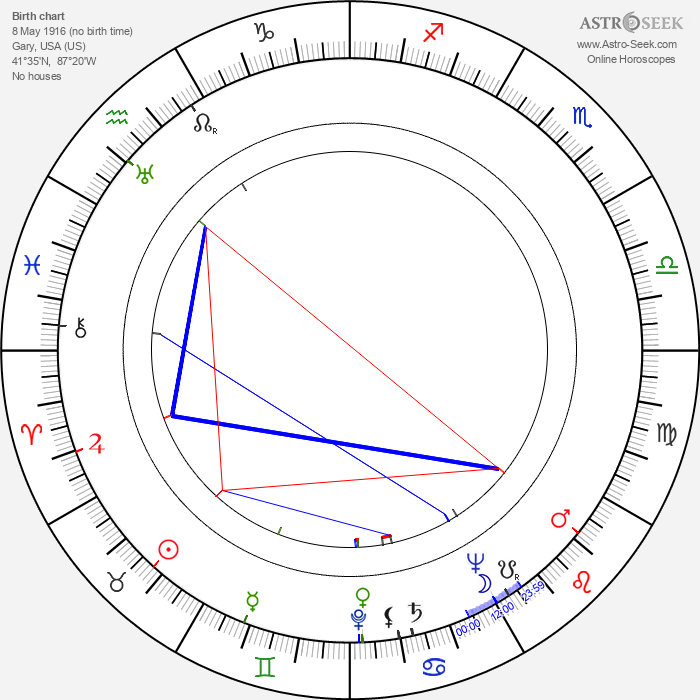 Chet Aubuchon - Astrology Natal Birth Chart