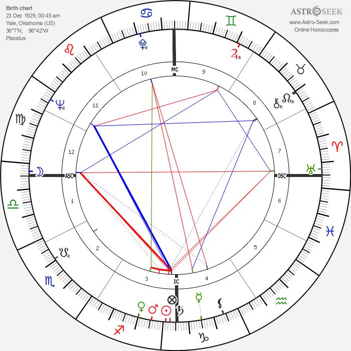 Chet Baker - Astrology Natal Birth Chart