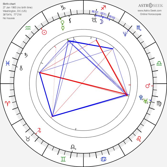 Chet Grissom - Astrology Natal Birth Chart