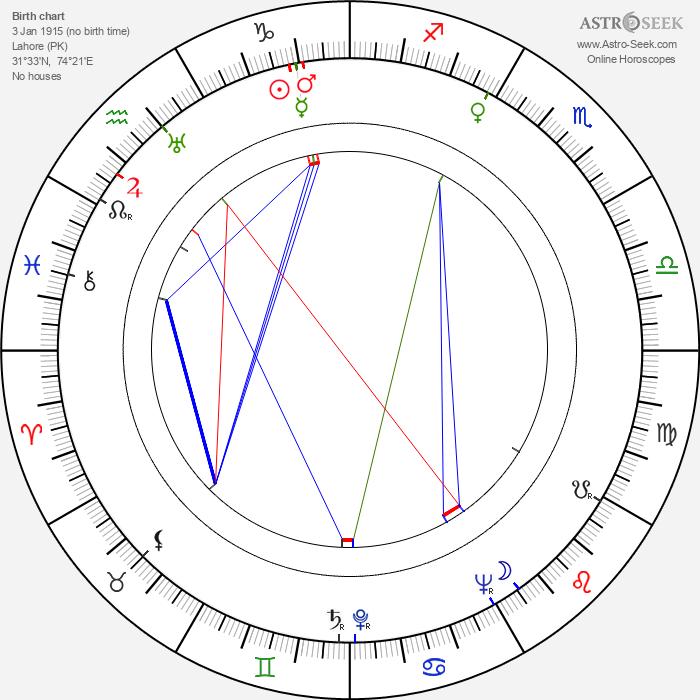 Chetan Anand - Astrology Natal Birth Chart