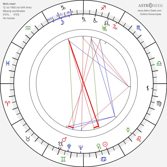Chhabi Biswas - Astrology Natal Birth Chart