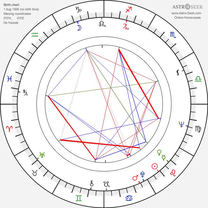 Chia-Liang Liu - Astrology Natal Birth Chart
