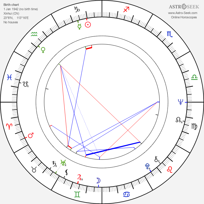Chia Yung Liu - Astrology Natal Birth Chart