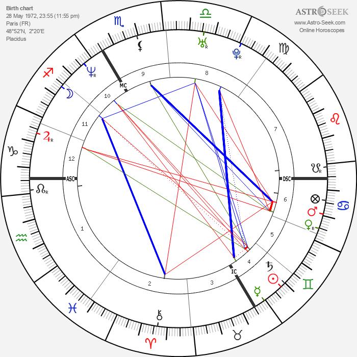 Chiara Mastroianni - Astrology Natal Birth Chart